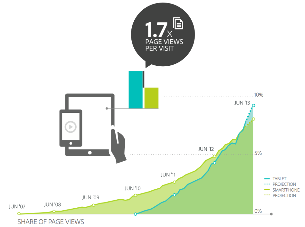tablet-web-traffic-share
